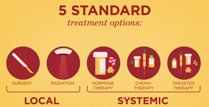 types of treatment for cancer