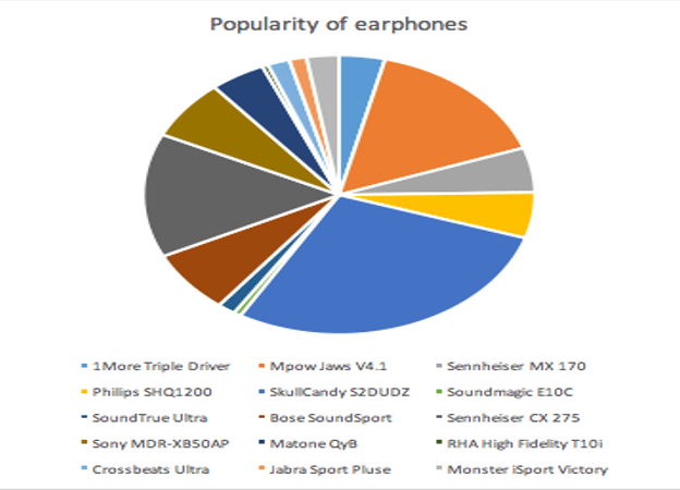 graph showing the popularity of best earphones